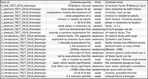 analyse lexicale dans un texte
