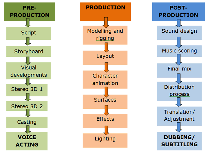 Movie making production phase information